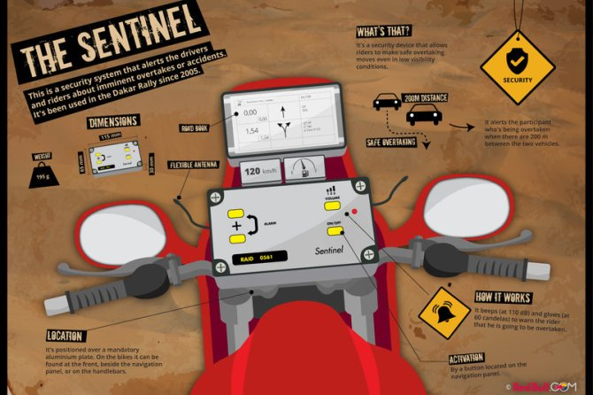 diagram-of-the-sentinel-safety-warning-system-used-by-competitors-in-the-dakar-rally