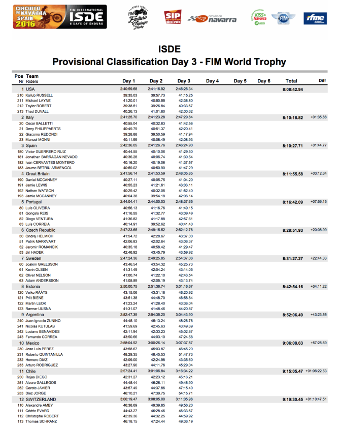 isde_spain_2016_results_day_3_world_1